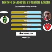 Michele De Agostini vs Gabriele Angella h2h player stats