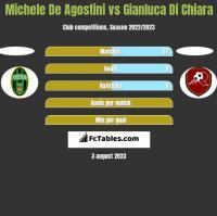 Michele De Agostini vs Gianluca Di Chiara h2h player stats