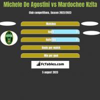 Michele De Agostini vs Mardochee Nzita h2h player stats