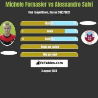 Michele Fornasier vs Alessandro Salvi h2h player stats