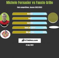Michele Fornasier vs Fausto Grillo h2h player stats