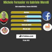 Michele Fornasier vs Gabriele Morelli h2h player stats