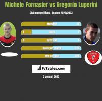Michele Fornasier vs Gregorio Luperini h2h player stats