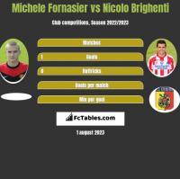 Michele Fornasier vs Nicolo Brighenti h2h player stats
