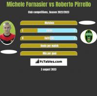 Michele Fornasier vs Roberto Pirrello h2h player stats