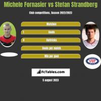 Michele Fornasier vs Stefan Strandberg h2h player stats