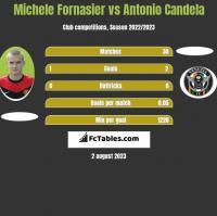 Michele Fornasier vs Antonio Candela h2h player stats