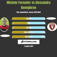 Michele Fornasier vs Alessandro Buongiorno h2h player stats