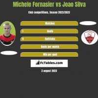 Michele Fornasier vs Joao Silva h2h player stats