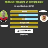 Michele Fornasier vs Cristian Cauz h2h player stats