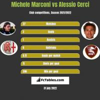 Michele Marconi vs Alessio Cerci h2h player stats