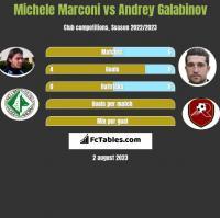 Michele Marconi vs Andrey Galabinov h2h player stats