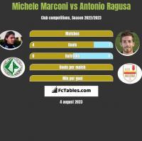 Michele Marconi vs Antonio Ragusa h2h player stats