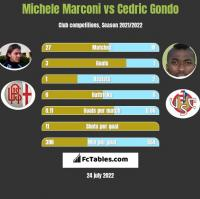 Michele Marconi vs Cedric Gondo h2h player stats