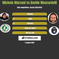 Michele Marconi vs Davide Moscardelli h2h player stats