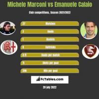 Michele Marconi vs Emanuele Calaio h2h player stats