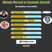 Michele Marconi vs Emanuele Cicerelli h2h player stats