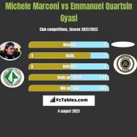 Michele Marconi vs Emmanuel Quartsin Gyasi h2h player stats