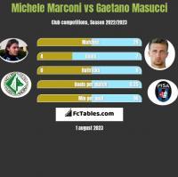 Michele Marconi vs Gaetano Masucci h2h player stats