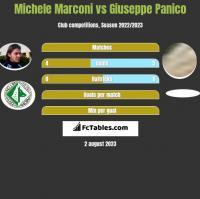 Michele Marconi vs Giuseppe Panico h2h player stats