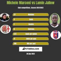Michele Marconi vs Lamin Jallow h2h player stats