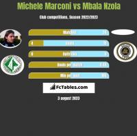 Michele Marconi vs Mbala Nzola h2h player stats