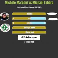 Michele Marconi vs Michael Fabbro h2h player stats