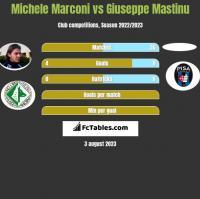 Michele Marconi vs Giuseppe Mastinu h2h player stats