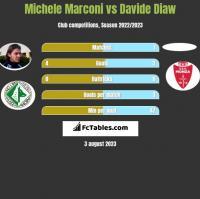 Michele Marconi vs Davide Diaw h2h player stats