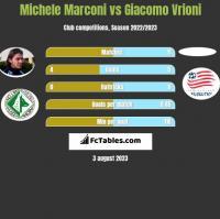 Michele Marconi vs Giacomo Vrioni h2h player stats