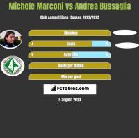 Michele Marconi vs Andrea Bussaglia h2h player stats