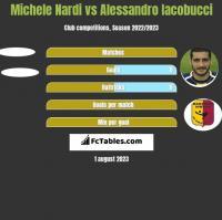 Michele Nardi vs Alessandro Iacobucci h2h player stats