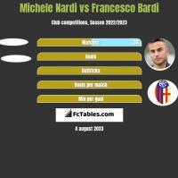 Michele Nardi vs Francesco Bardi h2h player stats