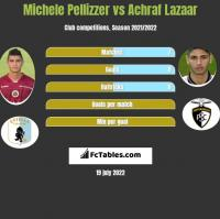 Michele Pellizzer vs Achraf Lazaar h2h player stats