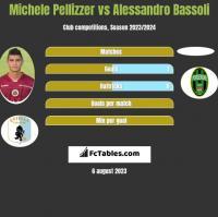 Michele Pellizzer vs Alessandro Bassoli h2h player stats