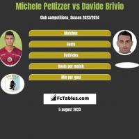 Michele Pellizzer vs Davide Brivio h2h player stats