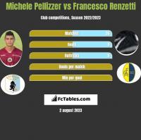 Michele Pellizzer vs Francesco Renzetti h2h player stats