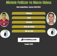 Michele Pellizzer vs Marco Chiosa h2h player stats