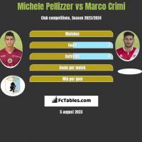 Michele Pellizzer vs Marco Crimi h2h player stats