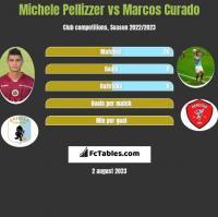 Michele Pellizzer vs Marcos Curado h2h player stats