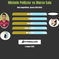 Michele Pellizzer vs Marco Sala h2h player stats