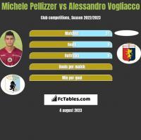 Michele Pellizzer vs Alessandro Vogliacco h2h player stats