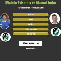 Michele Polverino vs Manuel Kerhe h2h player stats