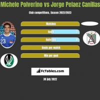Michele Polverino vs Jorge Pelaez Canillas h2h player stats