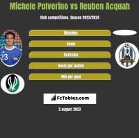 Michele Polverino vs Reuben Acquah h2h player stats