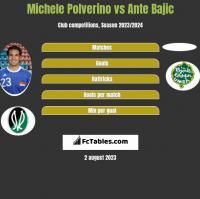 Michele Polverino vs Ante Bajic h2h player stats