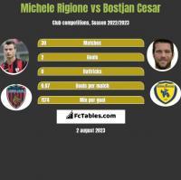 Michele Rigione vs Bostjan Cesar h2h player stats