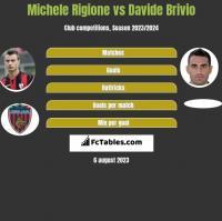 Michele Rigione vs Davide Brivio h2h player stats