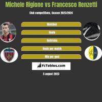 Michele Rigione vs Francesco Renzetti h2h player stats