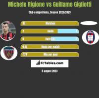 Michele Rigione vs Guillame Gigliotti h2h player stats